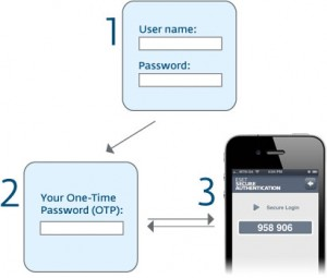 How ESET Secure Authentication Works