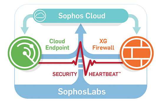 Sophos XG Series Firewalls - Featuring the Sophos Security Heartbeat