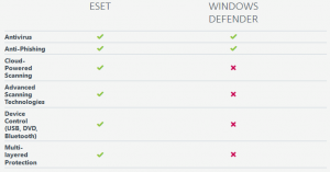 Comparison Chart of Security Features - ESET vs Microsoft Windows Defender