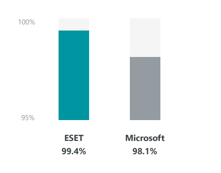 Detection of malicious software - AV Comparatives - ESET Scores 99.4%, while Microsoft Scores 98.1%